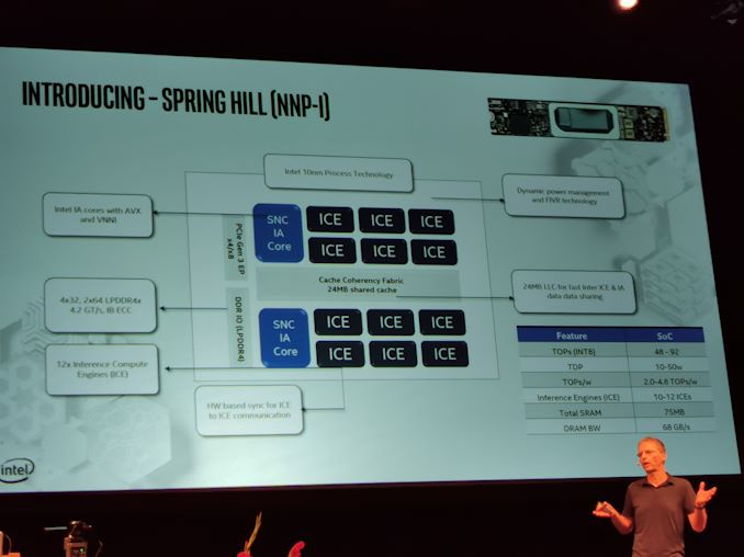Hot Chips 31 Live Blogs: Intel 10nm Spring Hill NNP-I Inference Chip 2