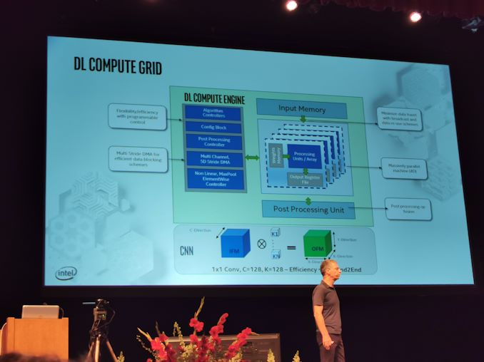 Hot Chips 31 Live Blogs: Intel 10nm Spring Hill NNP-I Inference Chip 4