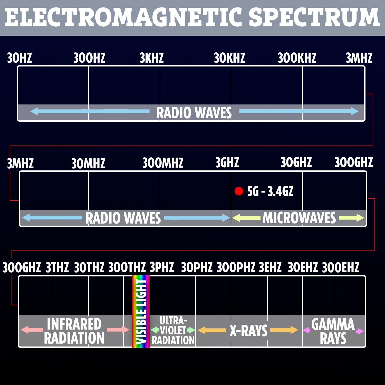 5G هو شكل منخفض للغاية من الإشعاع - أقل بكثير من الضوء المرئي والأشعة تحت الحمراء