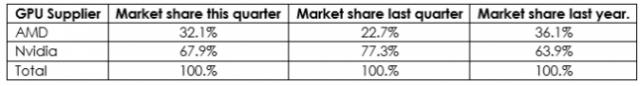 AMD تتخطى Nvidia في شحنات الرسومات لأول مرة منذ 5 سنوات 3
