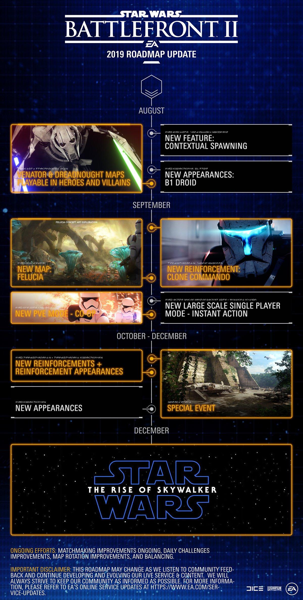 Star Wars Battlefront 2 خارطة الطريق