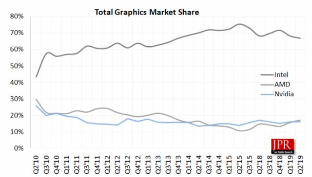 AMD تتخطى Nvidia في شحنات الرسومات لأول مرة منذ 5 سنوات 2