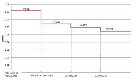 تطور الأسعار