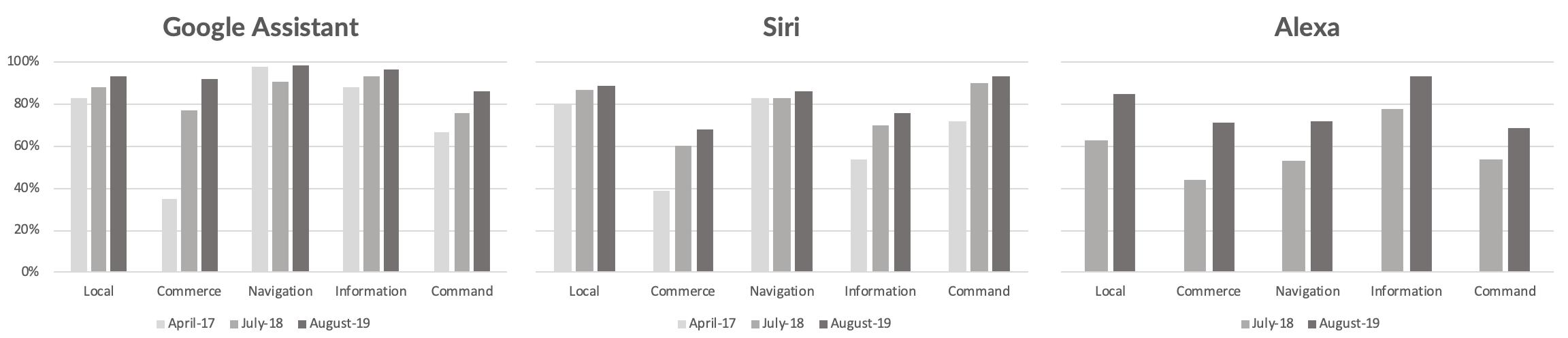 Google Assistant Siri и Alexa Smart Assistant предлагают самый высокий IQ 1