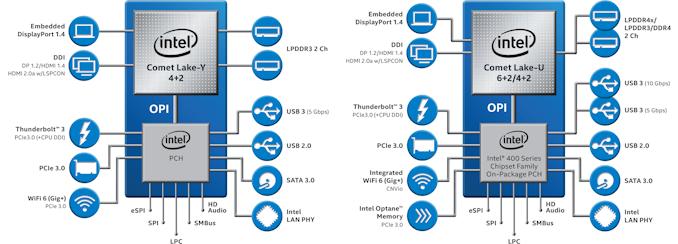 Intel تطلق Comet Lake-U و Comet Lake-Y: ما يصل إلى 6 نوى لأجهزة الكمبيوتر المحمولة رقيقة وخفيفة 2