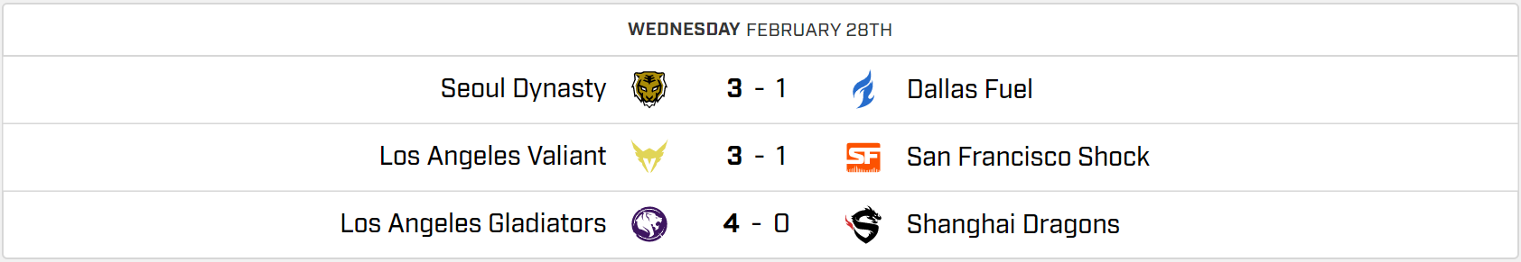 Overwatch League 2018 Stage 2 Week 2 Recap: Sweep City 2