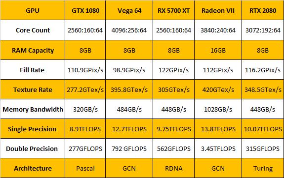 RTX 2080 مقابل Radeon VII و 5700 XT: الأداء والحساب 2