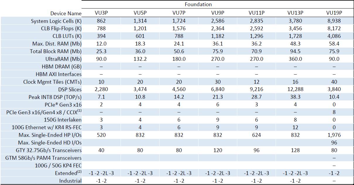 Xilinx تعلن عن أكبر FPGA في العالم: Virtex Ultrascale + VU19P مع خلايا 9m 2