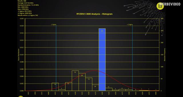 العديد من وحدات المعالجة المركزية AMD Ryzen 3000 لا تصل إلى ساعة تعزيز كاملة: تقرير 2
