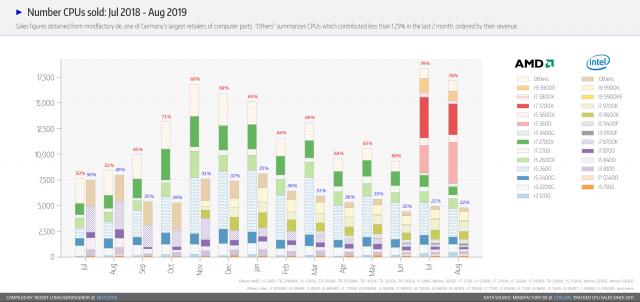 مبيعات AMD تزدهر ، لكن وحدات Ryzen 3000 الراقية لا تزال تعاني من نقص في المعروض 2