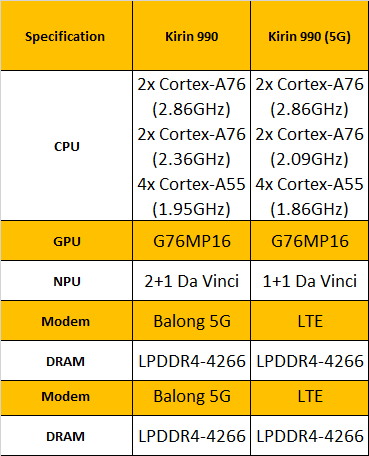 يعتبر جهاز Kirin 990 SoC من Huawei أول رقاقة مع مودم 5G مدمج 2
