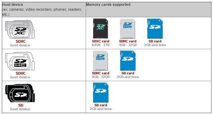 بطاقة ذاكرة Kingston Canvas Go microSDXC microSDXC بسعة 64 جيجا بايت (U3 / V30) 8