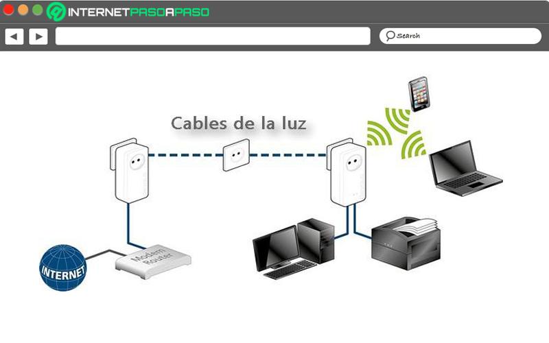 خطوات لتثبيت شبكة Power Line في منزلك وتضخيم اتصالك بالإنترنت باستخدام شبكة الكهرباء