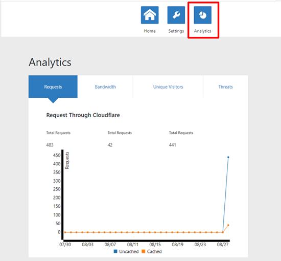 Cloudflare تحليلات في وورد
