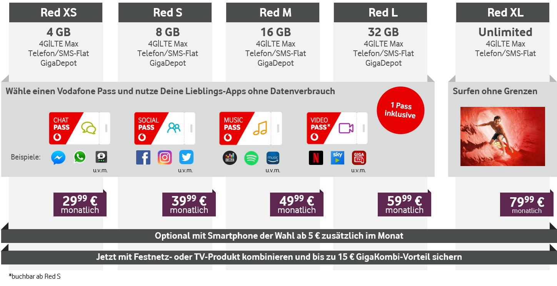 أسعار Vodafone Red الجديدة في النظرة العامة