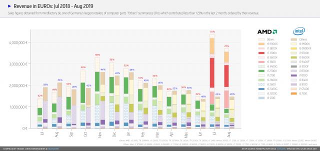 مبيعات AMD تزدهر ، لكن وحدات Ryzen 3000 الراقية لا تزال تعاني من نقص في المعروض 3