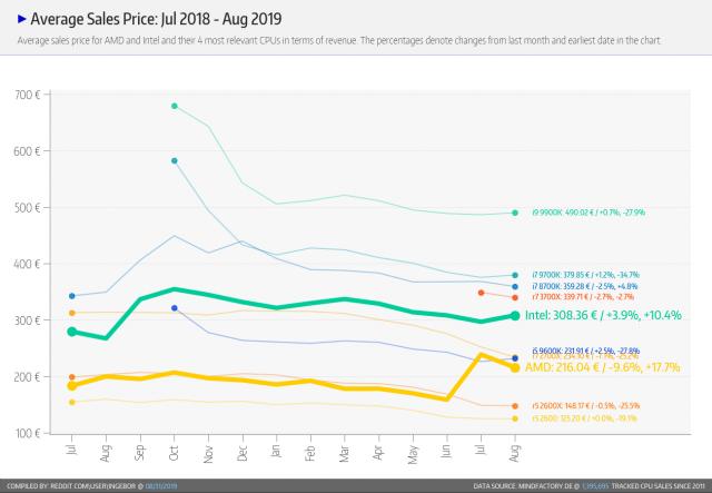 مبيعات AMD تزدهر ، لكن وحدات Ryzen 3000 الراقية لا تزال تعاني من نقص في المعروض 4