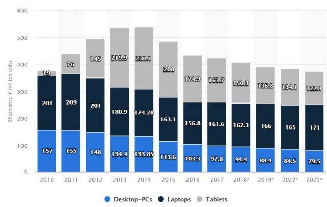 مبيعات AMD تزدهر ، لكن وحدات Ryzen 3000 الراقية لا تزال تعاني من نقص في المعروض 5