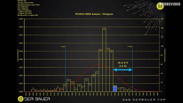 العديد من وحدات المعالجة المركزية AMD Ryzen 3000 لا تصل إلى ساعة تعزيز كاملة: تقرير 4