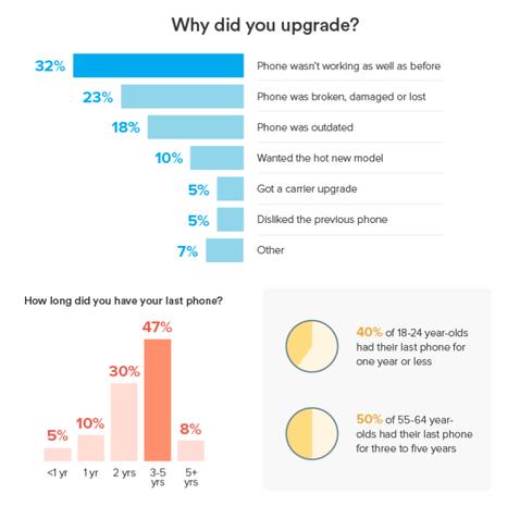أحدث وأكبر الموديلات ليس لديها مناشدة ل 30 ٪ من مستخدمي الهواتف المحمولة 1