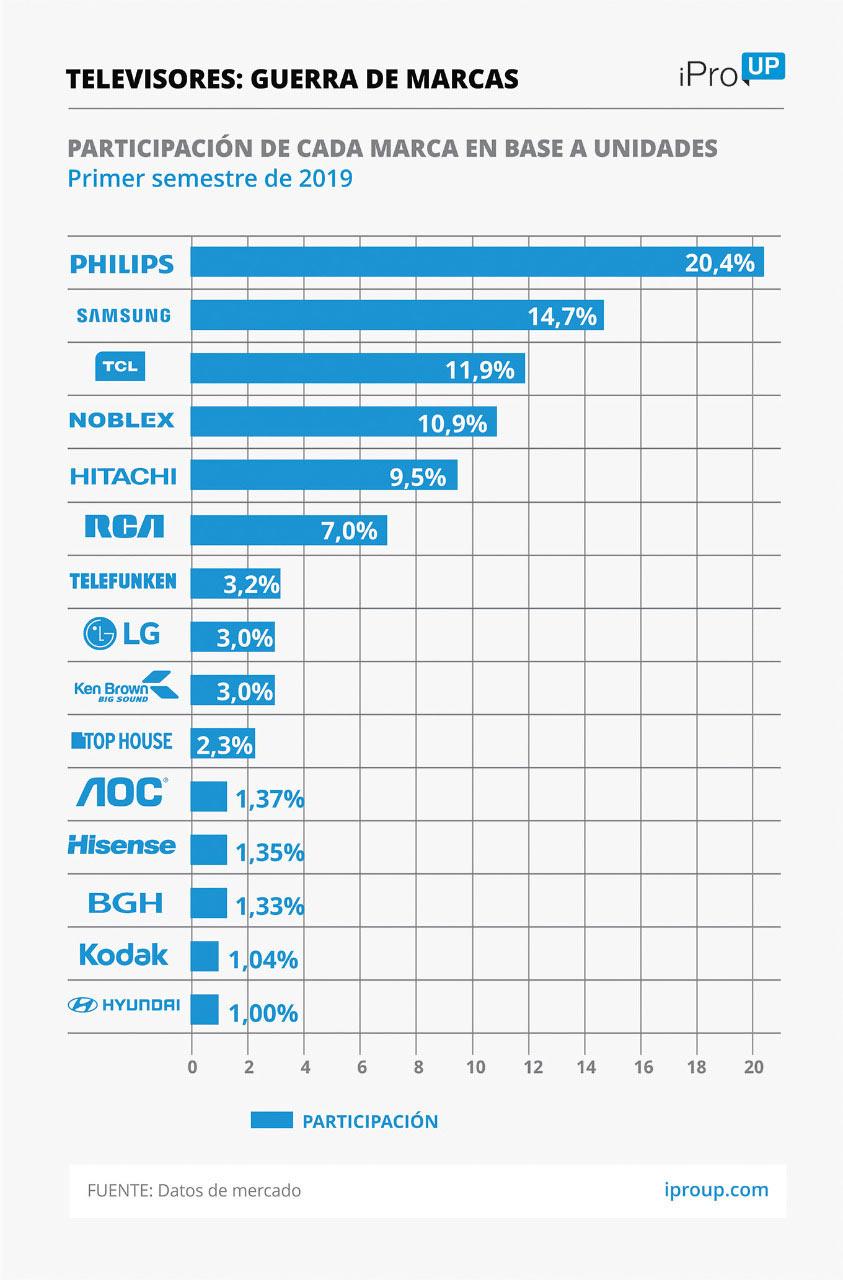 كان للدولار البالغ 60 دولارًا تأثير قوي بالفعل على الإلكترونيات: زيادة عدد الهواتف المحمولة وأجهزة التلفزيون منذ PASO 1
