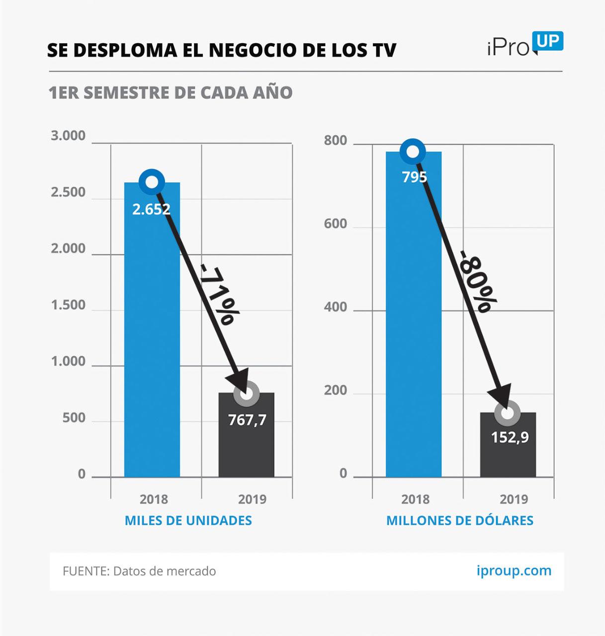 كان للدولار البالغ 60 دولارًا تأثير قوي بالفعل على الإلكترونيات: زيادة عدد الهواتف المحمولة وأجهزة التلفزيون منذ PASO 2
