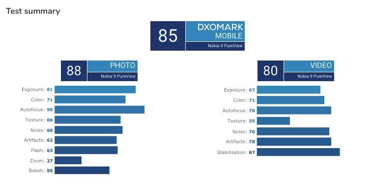 Nokia 9 PureView على DxOMark: تعرف على ما إذا كانت جميع الكاميرات تقدم فعليًا أم لا 1