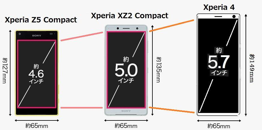 يظهر Sony Xperia 1 Compact على الشبكة. ولكن لم يكن لديهم وجود بعد الآن؟