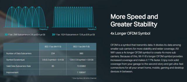 تم إطلاق Wi-Fi 6 رسميًا اليوم ، مع أداء يصل إلى 3x من 802.11ac 2