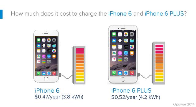 يكلف شحن iPhone 6 و iPhone 6 Plus أقل من 1 يورو في السنة 2