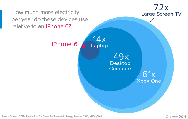 يكلف شحن iPhone 6 و iPhone 6 Plus أقل من 1 يورو في السنة 3