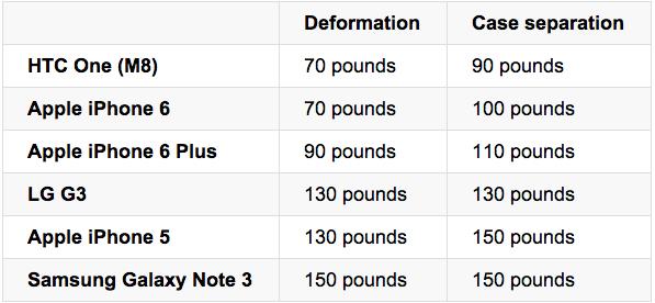 لا يطوى iPhone 6 Plus بسهولة وفقًا لتقارير المستهلك 2