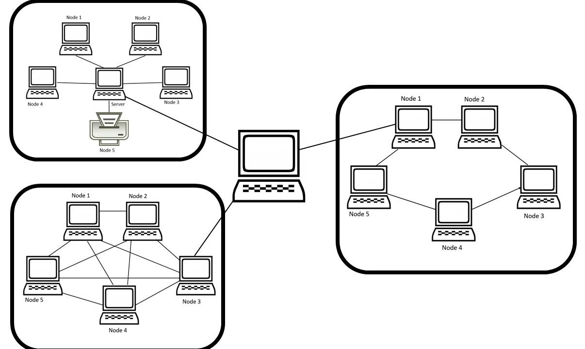 What Are The 5 Main Network Topologies  Explained With