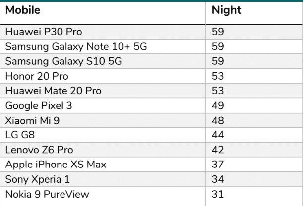 قد يكون هذا الهاتف الخلوي هو الأفضل لالتقاط الصور في الوضع الليلي وزاوية واسعة جدًا ، وفقًا للخبراء 2