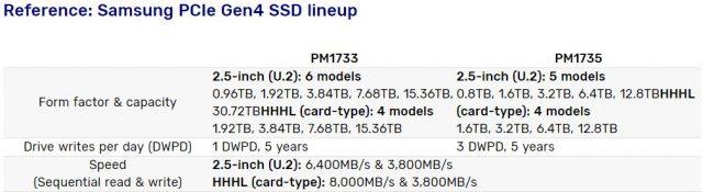 """سواقات الأقراص الصلبة PCIe 4 من Samsung """"لا تموت مطلقًا"""": التعلم الآلي ، ودعم المحاكاة الافتراضية المدمجة 3"""