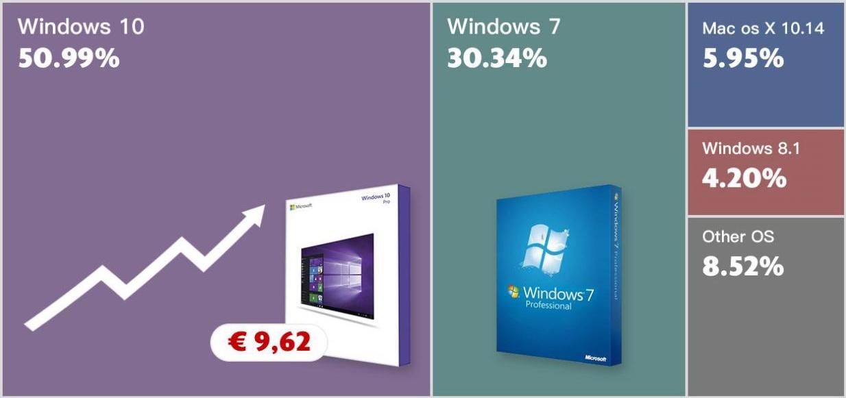 أراد Windows 10 ل أو مكتب جديد 2019؟ تبدأ الأسعار من 9.62 يورو! 1