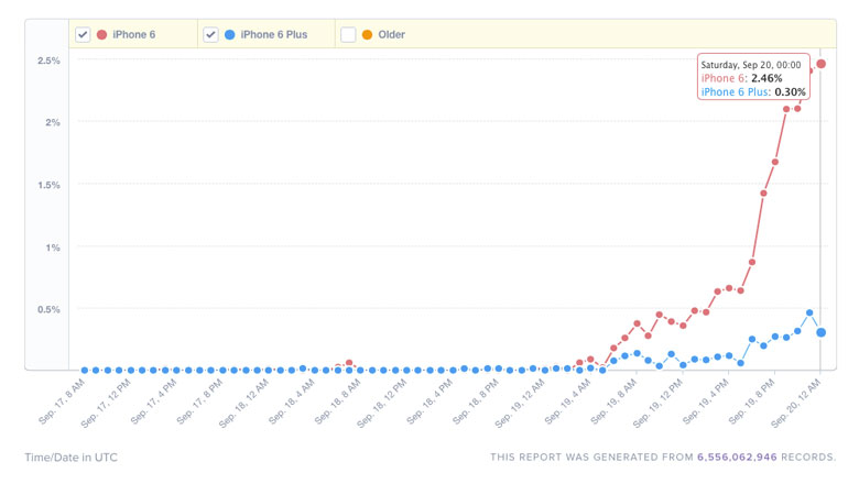 Apple يبيع العديد من iPhone 6 أكثر من iPhone 6 Plus 2