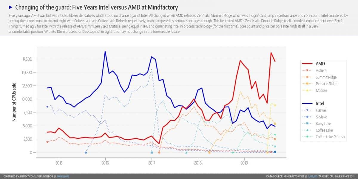 "AMD مقابل Intel ""width ="" 1200 ""height ="" 600"