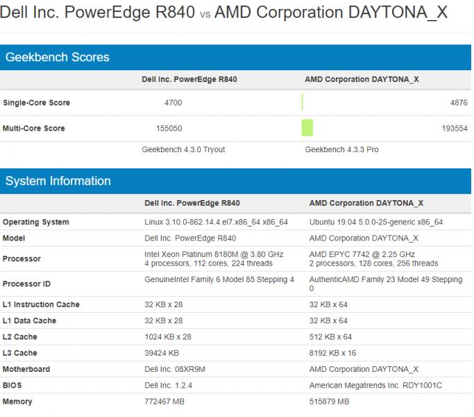 AMD EPYC 7742 مقابل Intel Xeon Platinum 8180M GeekBench