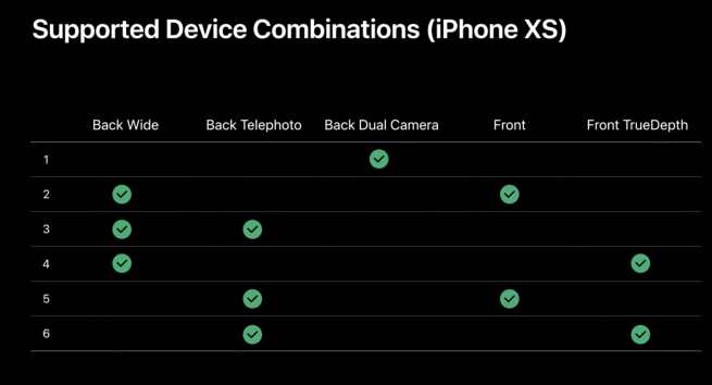 على iPhone XS ، ستكون هناك مجموعات قليلة فقط ممكنة.