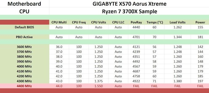 The GigABYTE X570 Aorus Xtreme اللوحة الأم مراجعة: بدون مروحة AM4 2