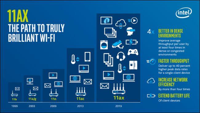 Wi-Fi 6: ما هو مختلف ، ولماذا يهم 2