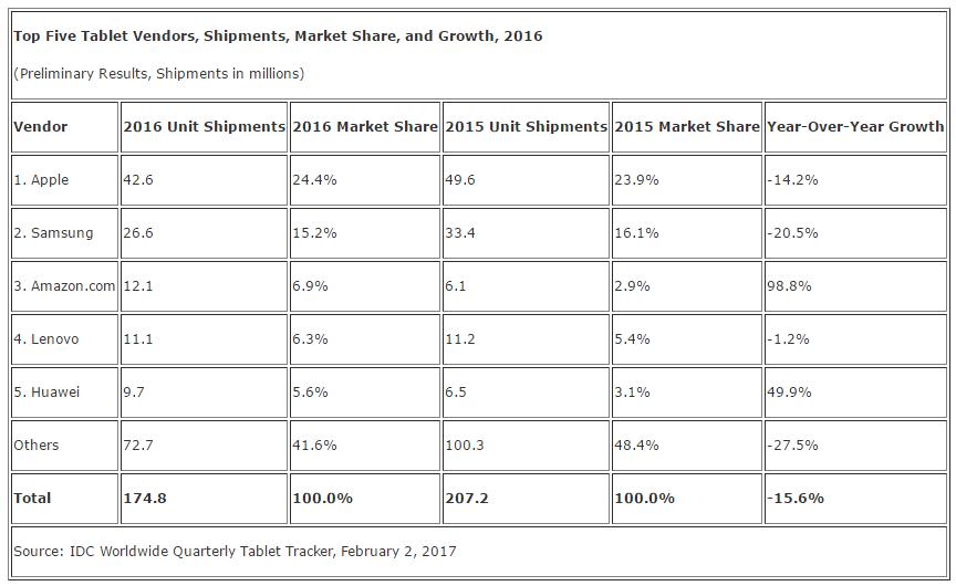 كانت التوقعات ثابتة: انخفضت الأجهزة اللوحية بنسبة 15٪ وتأخرت عن مبيعات أجهزة الكمبيوتر 2