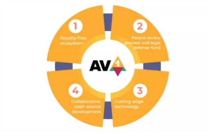 ما هو AV1؟  اكتشف برنامج ترميز الفيديو الذي سيسمح ببث 8K 2