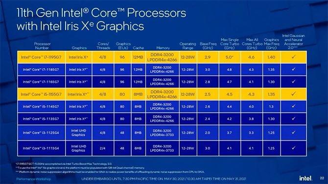 وصلت وحدات المعالجة المركزية الجديدة من الجيل الحادي عشر إلى 5 جيجاهرتز على أجهزة Ultrabooks 2