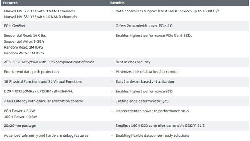 أعلنت شركة Marvell عن وحدة تحكم PCIe 5.0 SSD أسرع بـ 30 مرة من محركات أقراص SATA SSD 3