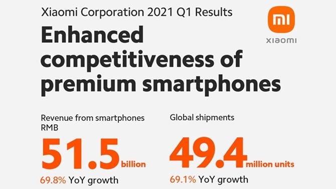 حققت Xiaomi إيرادات قياسية في الربع الأول من عام 2021 3
