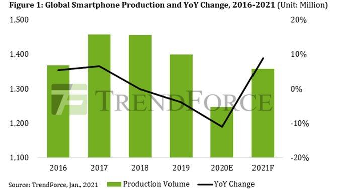 انتاج smartphones في عام 2020 ، انخفض بنسبة 11 ٪ مقارنة بعام 2019 2
