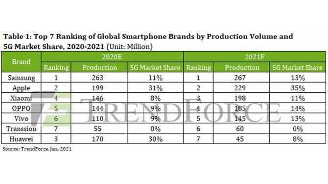 انتاج smartphones في عام 2020 ، انخفض بنسبة 11 ٪ مقارنة بعام 2019 3