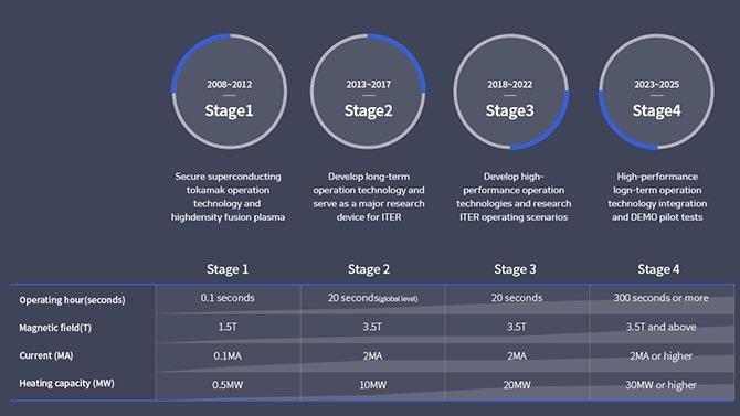 """تولد """"الشمس الاصطناعية"""" في كوريا الجنوبية 7 أضعاف الطاقة التي تولدها اللب الشمسي 2"""
